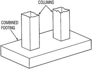 Types of Foundations or Footings ? [For Buildings and Bridges