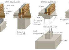 TYPES OF FOUNDATIONS OR FOOTING USE IN BUILDINGS 3