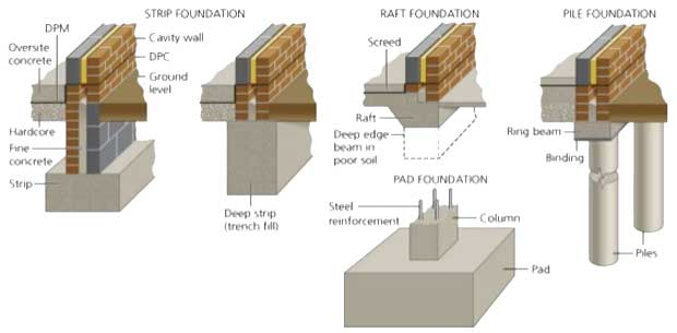 Types Of Foundations Or Footings For Buildings And