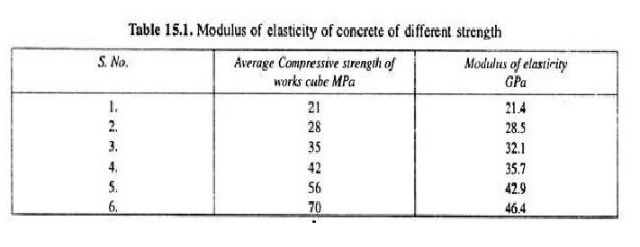 Modulus Of Elasticity Of Concrete 3 Different Standards