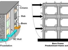 What is Shear Wall? its Types 6