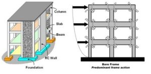 What is Shear Wall ? | Types, Location, Design considerations- Civil