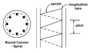 TYPES OF COLUMNS ACCORDING TO LOADS AND ITS LENGTHS 2