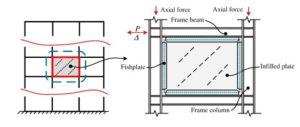 What is Shear Wall ?   Types, Location, Design considerations- Civil
