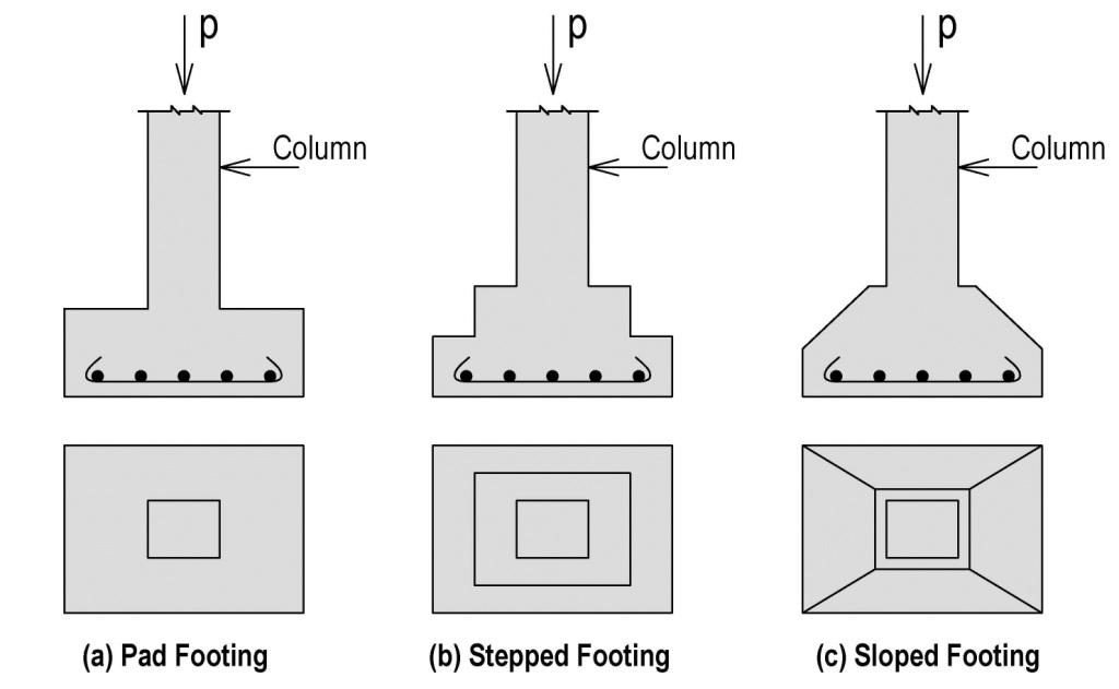 Shallow Foundation its (Types and Advantages to use in structures)