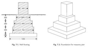spread shallow foundation