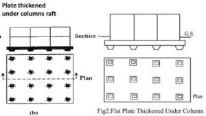 thickened plat under column