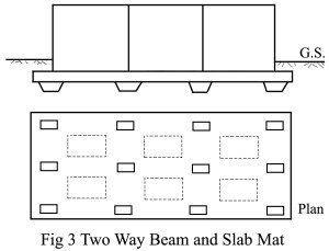 two way beam raft
