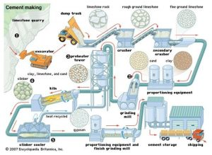 difference between concrete and cement manufacturing of cement