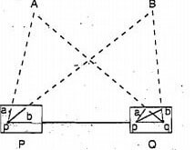 intersection method of plane table surveying