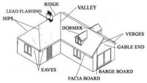 pitched roof parts