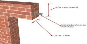 reinfoced brick lintel