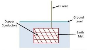 strip or wire earthing