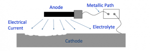 working of cathodic protection