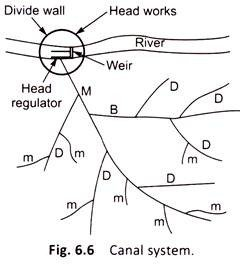 canal irrigation