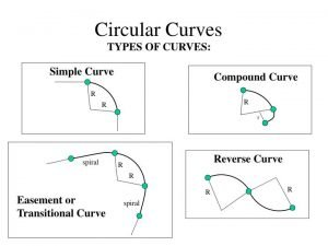 Types of curves